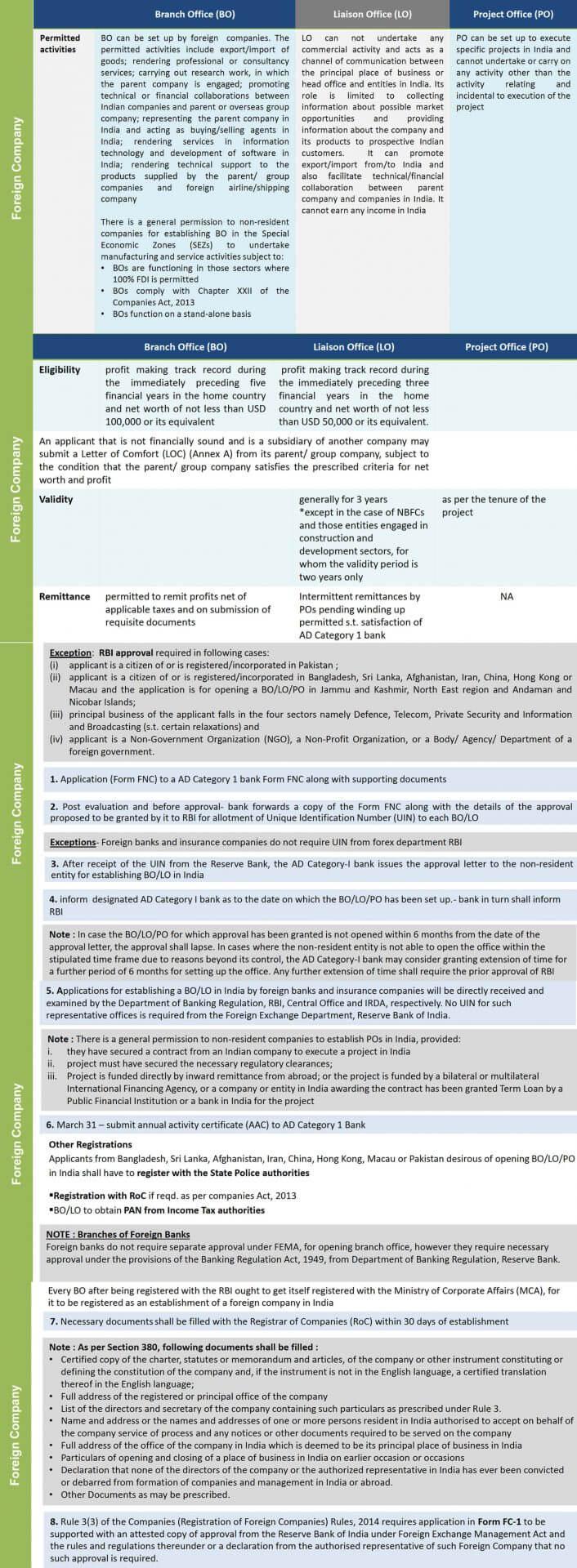 註冊印度公司:投資印度的外國人,可以在印度設立什麼公司?