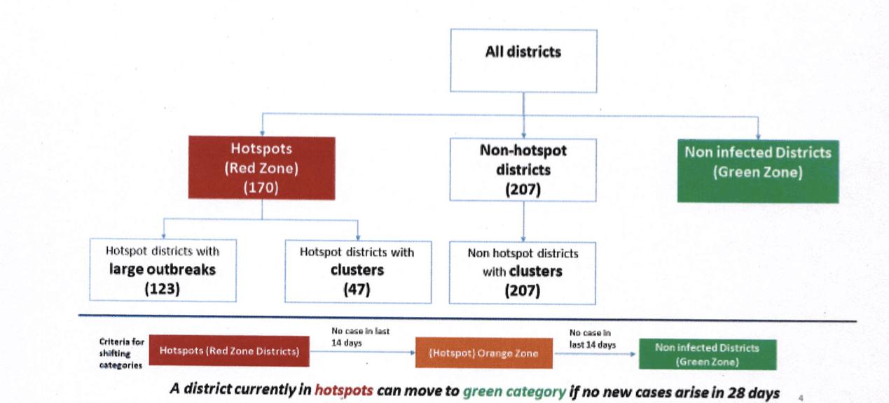 印度封城如何解禁?看懂紅、橘、綠三個顏色