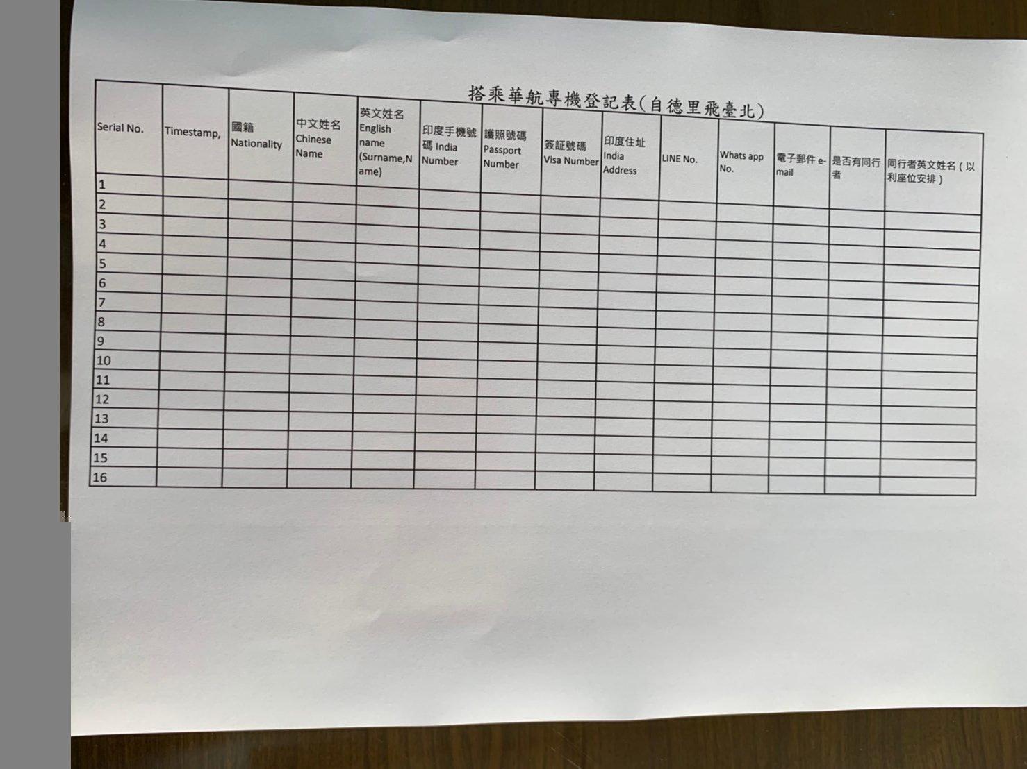 2021年1月華航台北-新德里包機人數統計中:12月4日截止!