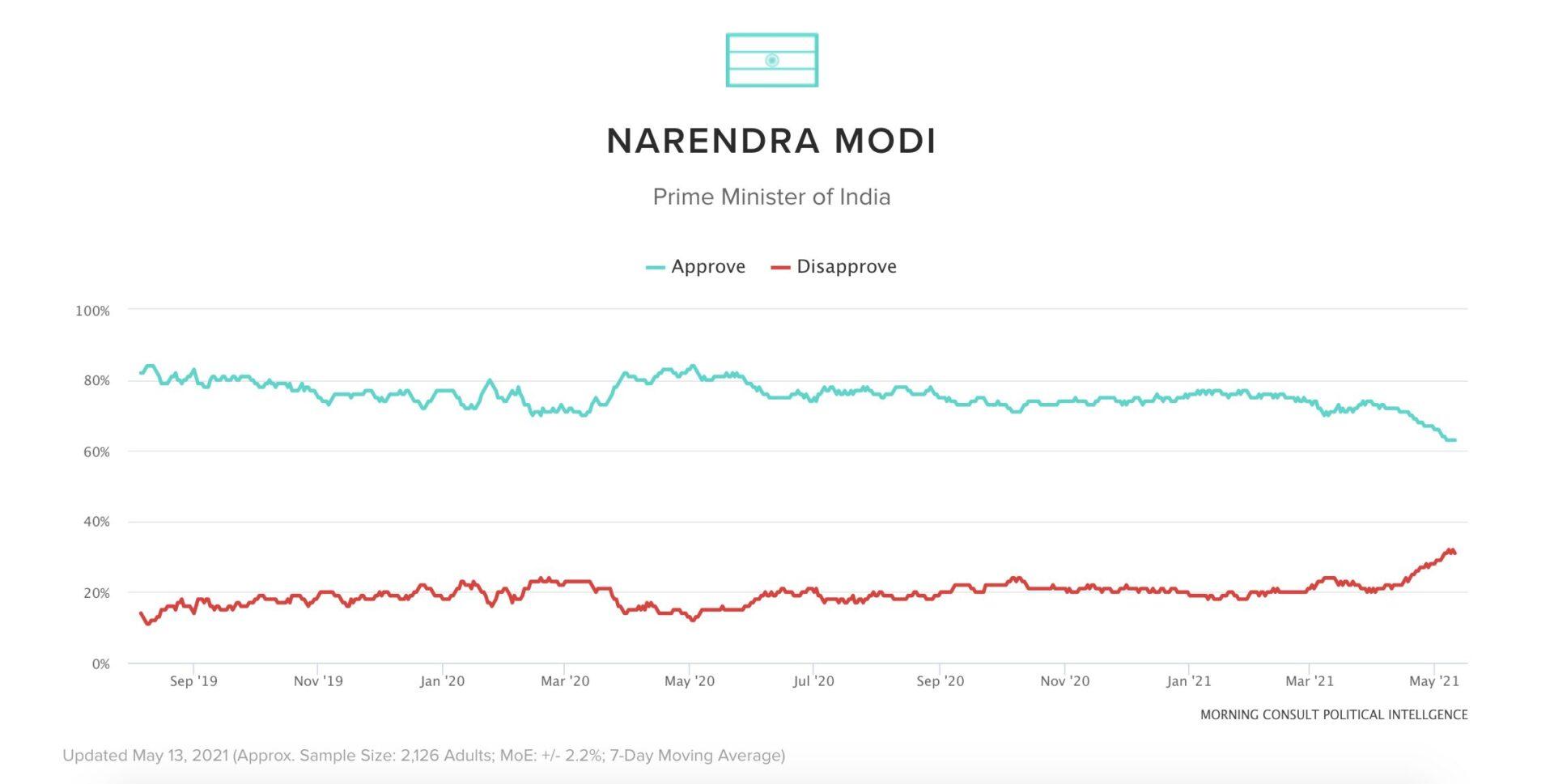 印度疫情失控,總理莫迪支持率明顯下滑